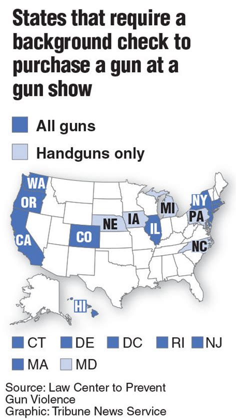 What Background Check Shows Graphics Attitudes About Gun Laws In The U S Local