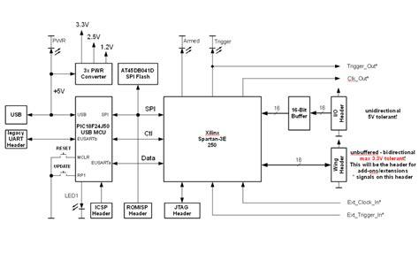 logic block diagram logic block diagram intergeorgia info