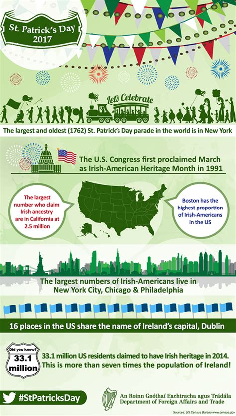 S Day In Usa Infographic To Celebrate St Patrick S Day In The Usa