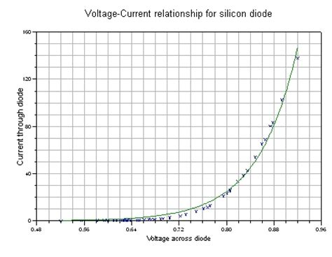 functions of silicon diode voltage current relationship for a diode