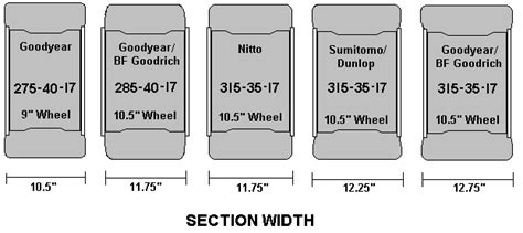 section width difference between 315 and 275 tires on a deep dish