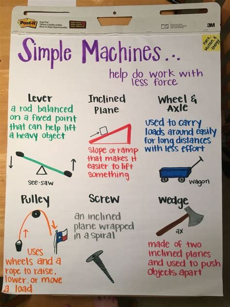 themes meaning and exle 798 best images about anchor charts on pinterest cause