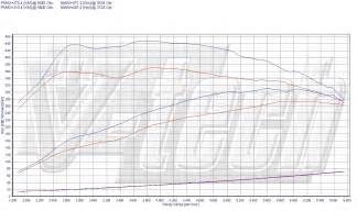 chip tuning bmw 3 f30 335i 225kw 306km