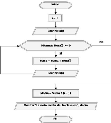 dividir cadenas java actividad 11 diagramas de flujo dfd con arreglos c 233 sar