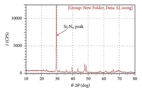 xrd pattern thin films fabrication of silicon nitride ion sensitive field effect