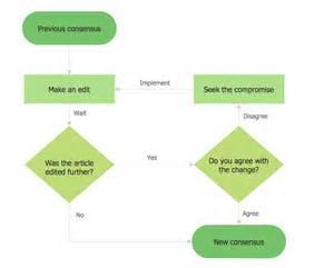 Easy Flow Chart Template by Basic Flowchart Exles Flowchart Exles Exle