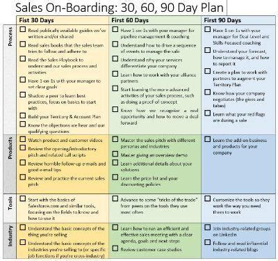 Sales Onboarding 30 60 90 Day Plan Brian Groth Linkedin Business Pinterest Business Onboarding Plan Template
