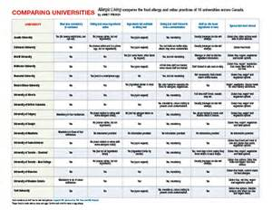 Allergy Chart Comparing Universities Chart Canada Allergic Living
