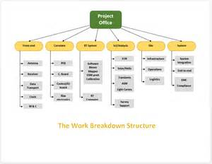 product breakdown structure excel template the work breakdown structure template microsoft word