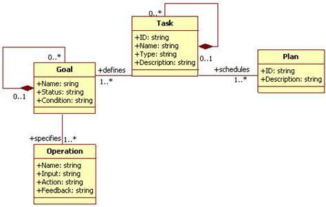 hta layout exles task meta models model based user interfaces incubator