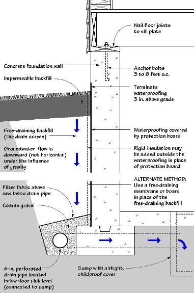 Moisture in basements: causes and solutions   UMN Extension