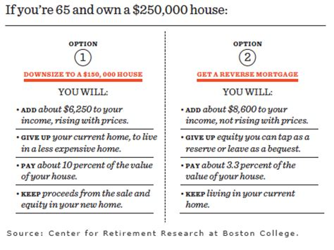 primer home equity retiree income squared away