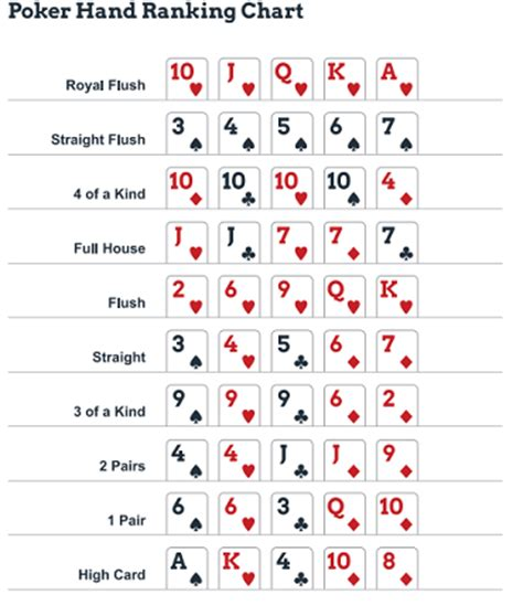 printable version of poker hands poker hands chart poker hands ranking charts evaluate
