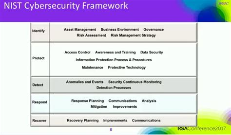 What Cybersecurity Methods To Use Explaining Security Cybersecurity Framework Template