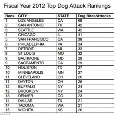 dangerous dogs list dangerous list uk