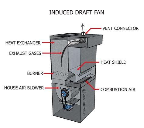 induced draft fan index of gallery images hvac heating