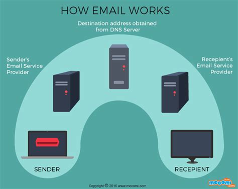 how do work how does email work gifographic for mocomi