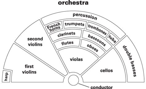orchestra layout template orchestra definition for english language learners from