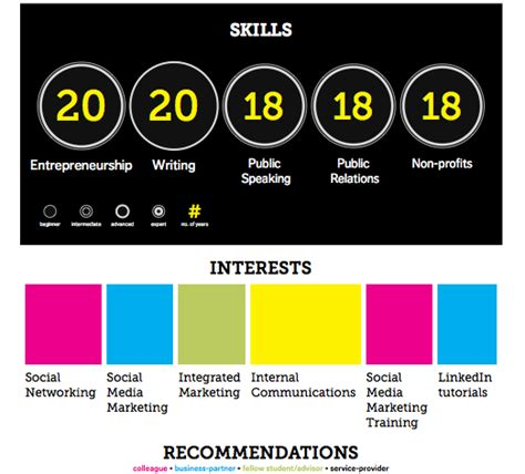 Resume For Writing Job by Visualize Me Turns Linkedin Profile Into A Resume Infographic