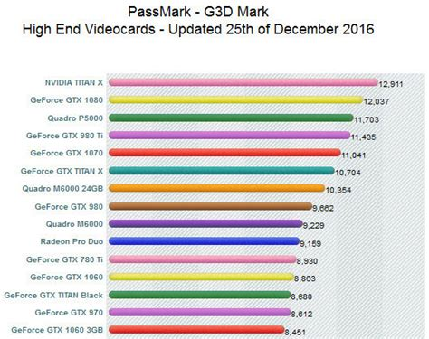 graphics card bench mark best graphics card benchmarking softwares in 2018