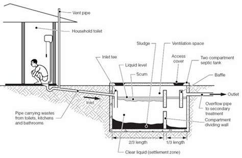 mekanisme layout perusahaan septic tank dan resapan cv yufa karya mandiri