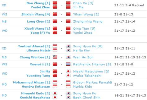 all england keputusan 2016 badminton all england 2014 jadual keputusan sanoktah