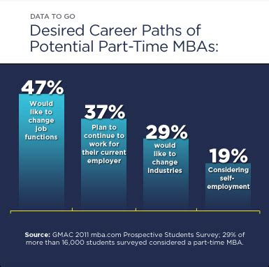 Part Time Mba To Time by Data To Go Part Time Mba
