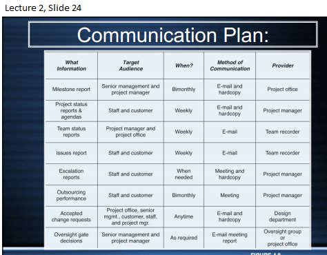 communication plans exles