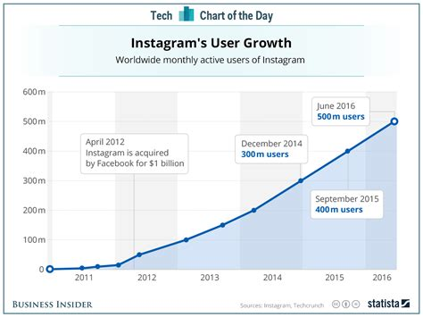 Instagram User Search By Email Instagram User Growth Business Insider