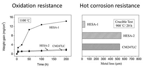corrosion resistance definition entropy free text high temperature oxidation and corrosion properties of high entropy