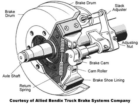 Http Www Truckt Com Air Brake Mechanical Linkage