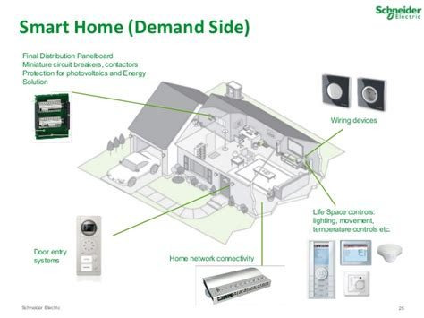 smart home systems reviews smart home systems reviews smart home systems reviews 28