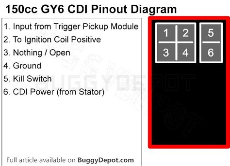ignition wiring diagram for gy6 150 buggy yerf