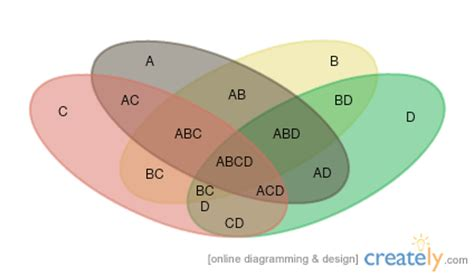 venn diagram four sets venn diagram templates to or modify