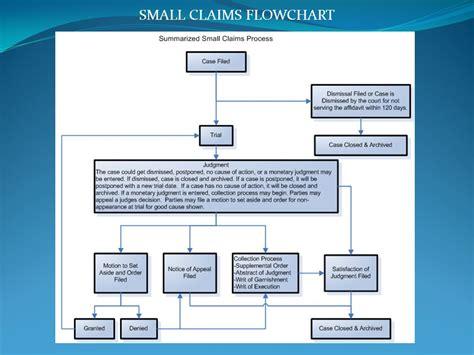 article 9 ucc flowchart article 9 ucc flowchart create a flowchart