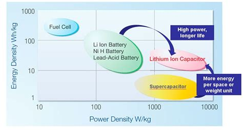 li ion capacitor review lithium ion capacitor lic jsr micro nv