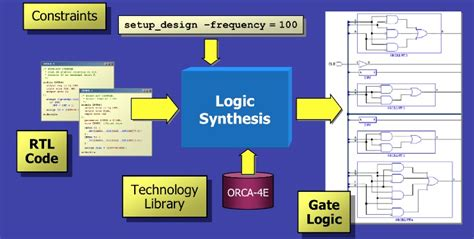 logical form between logic and language synthese library books semiwiki a brief history of rtl design