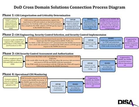 diacap implementation plan template disa connection process guide appendices