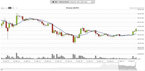 Bitcoin Stock Chart by Understanding Bitcoin Price Charts A Primer