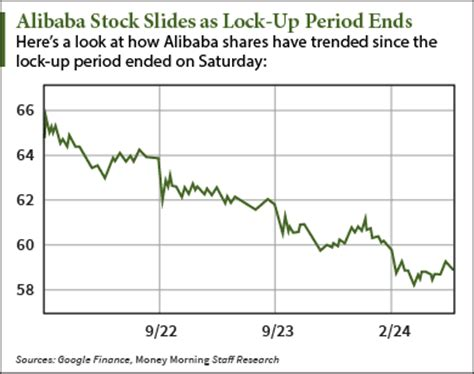 alibaba share price alibaba stock price today slips as lock up period ends