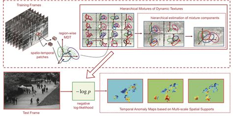 pattern classification and scene analysis ieee journals svcl weixin li