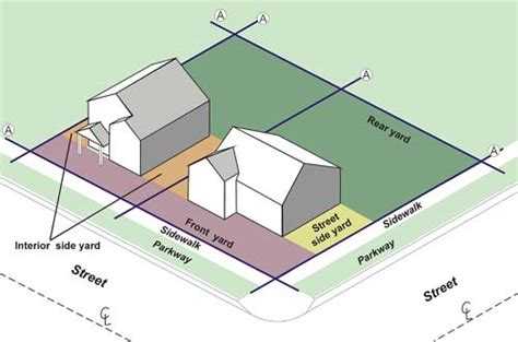How To Property Line Can I Build A Shed by Property Line