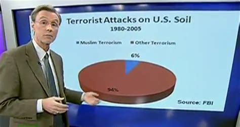 fox news islamic terrorism not just a threat it is a reality transcript thom hartmann the big picture why is fox so