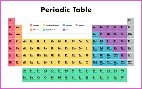co element periodic table detailed periodic table of elements supersnakeio co