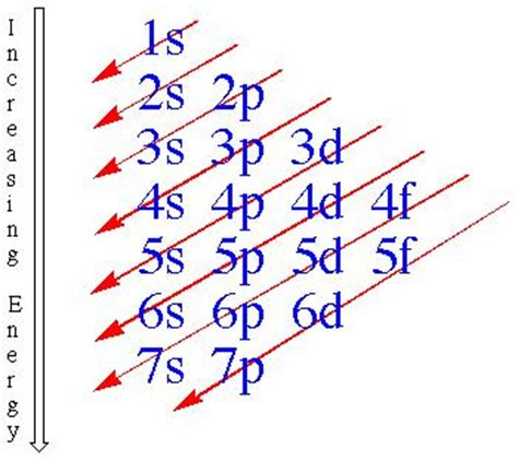 electron filling diagram mcat prep review gt barron s gt flashcards gt electron