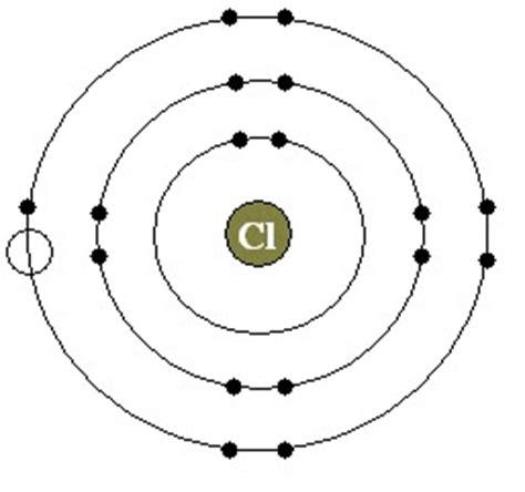 chlorine bohr diagram chlorine atomic structure model http www docstoc