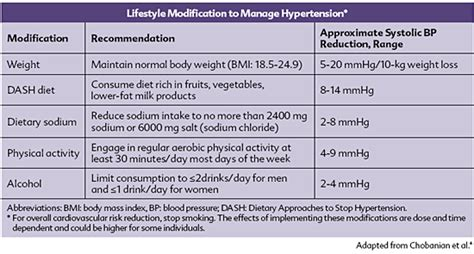 j hypertension supplement the benefits of milk products on blood pressure a