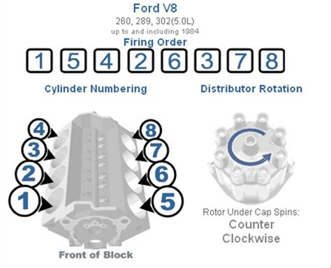 302 firing order diagram ford 302 cleveland firing order images