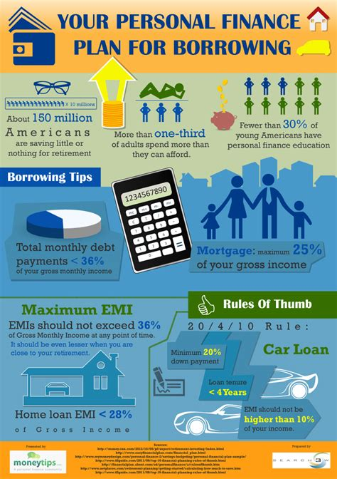 Personal Finance personal finance plan for borrowing infographics