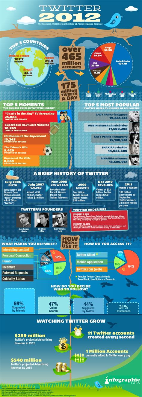 new year s facts by the numbers infographic 2012 the projected stats facts infographic